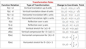 transformation rules for graphs