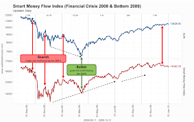 Smart Money Flow Chart Charts Traders Must See Examples Of Our Indicators Tools