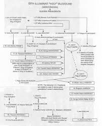 Chart Describing The Merovingian Bloodline Of At Leas 11 Us