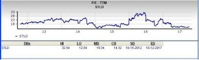Palmetto Cash 5 Frequency Chart Is Steel Dynamics A Great Stock For Value Investors Nasdaq