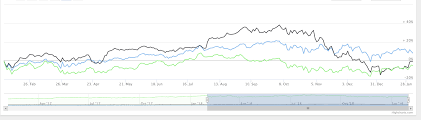 Highcharts Chart Is Not A Constructor Highcharts Highstock Running Laps Stack Overflow