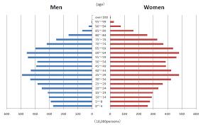 Japan Population Chart Japans Population And Statistical Graphs Swint Fridays Home