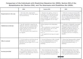 504 Vs Idea Chart Idea Section 504 Ada Comparison Chart Learning