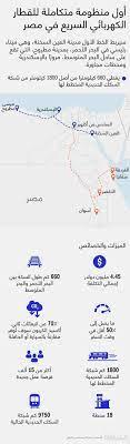 القطار السريع في مصر يوفر أكثر من 15 ألف فرصة عمل.. هذه خصائصه - CNN Arabic