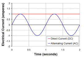 alternating current vs direct current. graph of ac and dc current vs time alternating direct