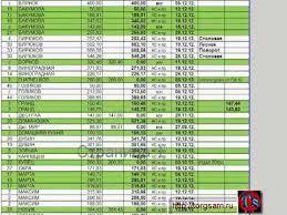 Учет и Ведение дебиторской задолженности  Учет и Ведение дебиторской задолженности
