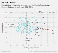 Why Californias Wildfires Are So Destructive In 5 Charts