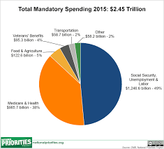 Pie Chart Of Usa S Discretionary Spending Federal Spending Where Does The Money Go