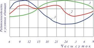 Работоспособность человека Реферат Суточная ритмика работоспособности человека 1 утренний тип 2 средний тип 3 вечерний тип