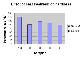 Heat Treatment Chart Column Chart Showing Effects Of Heat Treatment On Hardness