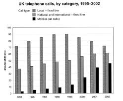 Number 1 In Charts This Week Ielts Task 1 Charts Sample Answer Uk Phone Calls Ielts