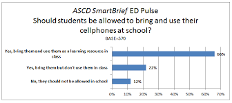ed pulse poll results should cellphones be allowed at school whole child education