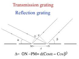 65 transmission grating reflection grating
