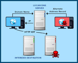 How To Protect Your Infrastructure From Dns Cache Poisoning