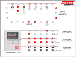fire alarm wiring diagram home diagrams layout outstanding how to fire alarm drawings symbols at Fire Alarm Layout Diagram