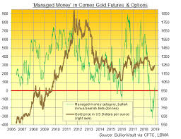 Gold Price Up As Hedge Funds Snap 21 Week Bearish Comex Bets