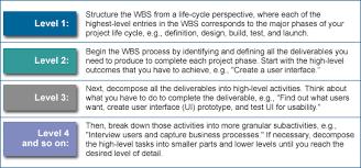 Work Breakdown Structures Help Define Project Scope