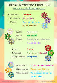 Traditional Birthstones Chart Birthstone Chart By Month Official Birthstone Chart