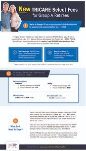 How tricare works with other health insurance. Tricare Select Tricare
