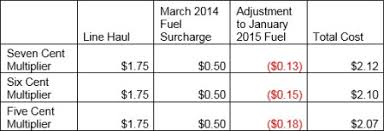 National Fuel Surcharge Chart 2019 Dont Waste Your Time Playing Truckload Fuel Surcharge Games