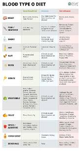 Best Diet Chart For Diabetes Best Diabetes Diet Plan Best Diabetes Diets