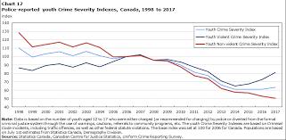 Police Reported Crime Statistics In Canada 2017