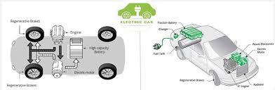 electric car motor diagram. Electric Vehicle Recruiting Car Motor Diagram
