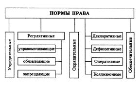 Реферат Нормы права ru  пределов действия государства закрепляют устои социально экономического и общественно политического строя права свободы и обязанности граждан