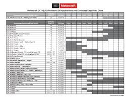 Motorcraft Filter Chart Quick Reference Oil Applications And Crankcase Capacities Chart