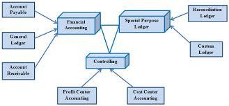 Sap Sd Organizational Structure Flow Chart Sap Modules The Global Encyclopedia