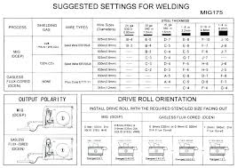 Tig Welding Voltage Chart Welding Amps To Metal Thickness Chart Stick Welding Rod Size