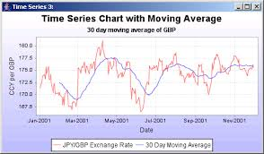 Time Series Chart Example A Time Series Chart With A Moving Average Time Series