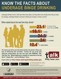 Drinking - Binge Underage Coalition