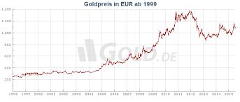 Goldpreisentwicklung 2019 In Euro Dollar Gold De