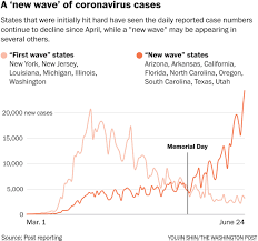 Victoria has recorded 10 new locally acquired coronavirus cases overnight, all linked to a thai restaurant. U S Sets Another Single Day Record For New Coronavirus Cases The Washington Post