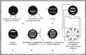 electronic tube symbols 1944 radio craft rf cafe standard methods of showing internal elements in tubes rf cafe