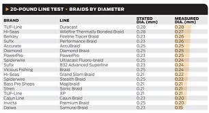 Braid Fishing Line Diameter Chart Best Of Chart Of Diameters