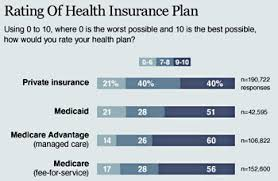 Medicare Vs Medicaid Chart Medicaid Vs Medicare Difference And Comparison Diffen