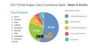 China E Commerces Turnover Hits 253 97 Billion Rmb On