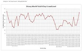 Disney World Crowd Calendar 2014 Trip Planning When Is