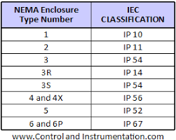 Ingress Protection Ratings Ip Codes And Standards