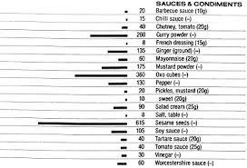 Food Data Chart Phosphorus