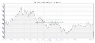 Euro To Dollar Chart 10 Year Eur Usd Chart 10 Year Best Margin Account Rates