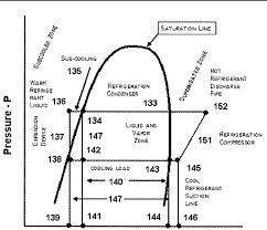 What Is Temperature Glide Hvac School