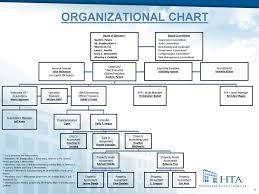 Kpmg Organizational Structure Chart Exv99w1