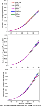 Who Fetal Growth Chart Pdf The World Health Organization Fetal Growth Charts A