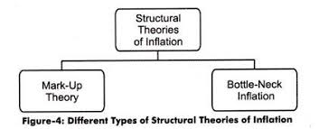 top theories of inflation diagram  different types of structure theories of inflation