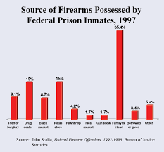 anti gun control statistics.  Anti Intended Anti Gun Control Statistics