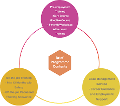 On Job Training Objectives Employer Zone