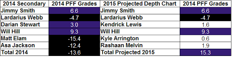 Expectations For The Baltimore Ravens New Look Secondary